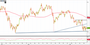Analisi Forex: zona spartiacque per le quotazioni di Usd/Jpy