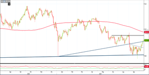Analisi Forex: distensioni commerciali aiutano l'Usd/Jpy, come operare?