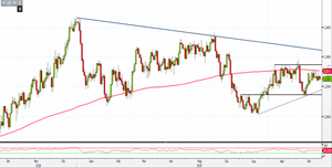 Analisi Forex: Usd/Cad, come operare in questa fase di incertezza?