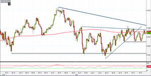 Analisi Forex: Usd/Chf in congestione, come operare?