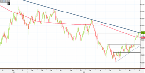Analisi Forex: Nzd/Usd si indebolisce sulle resistenze