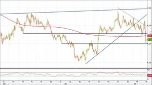 Analisi Forex: Gbp/Usd reagisce sui supporti