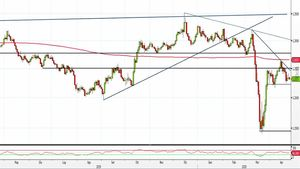 Analisi Forex: Gbp/Usd in laterale, come operare?