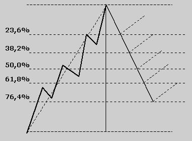 Ritracciamenti di fibonacci forex