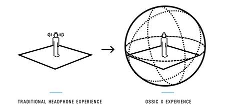 Ossic X, le cuffie audio 3D rivoluzionarie: caratteristiche