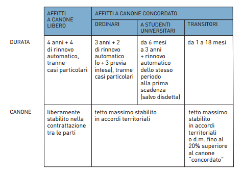Contratto di locazione durata e tipologie ecco il for Contratto a cedolare secca