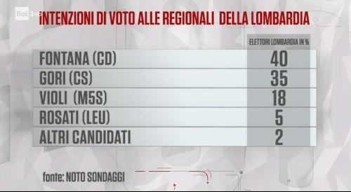 Elezioni regionali lazio 2019 risultati candidating