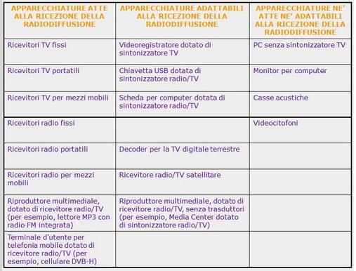 ... Radioaudizioniu201d Ai Fini Dellu0027insorgere Dellu0027obbligo Di Pagare Il Canone  Di Abbonamento Radiotelevisivo Ai Sensi Della Normativa Vigente (RDL  246/1938).