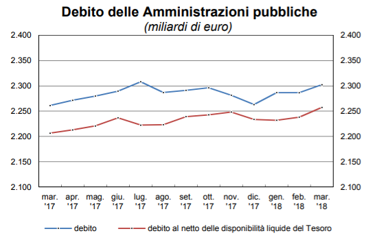 Debito pubblico, cresce ancora a marzo: +15,9 miliardi a 2.302,3