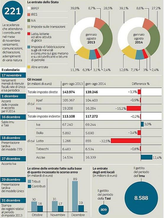 Scaglioni Irpef e Aliquote 2016: Come si Calcola l'Imposta