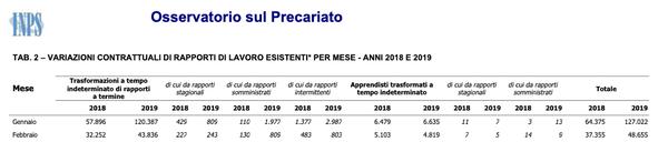 Contratti A Tempo Indeterminato In Crescita Anche Nel 2019