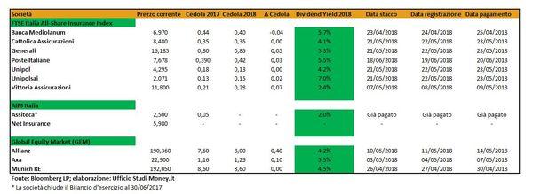 Calendario Di Borsa.Dividendi Borsa Italiana Il Calendario Relativo A Tutte Le