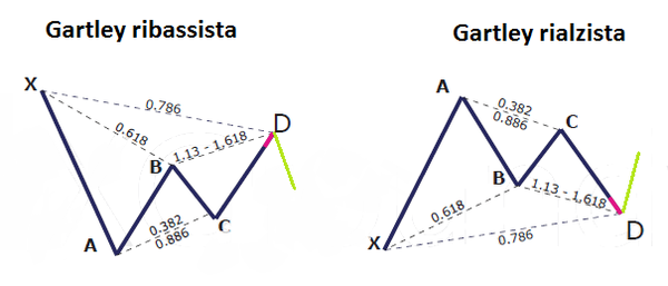 gartley pattern fibonacci