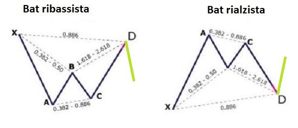tracciamento armonici