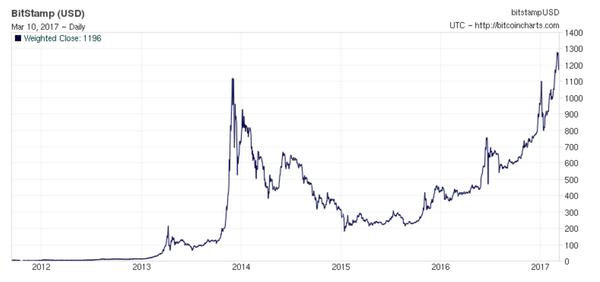 Bitcoin/Euro (BTC/EUR): quotazione e grafico in tempo reale | Money.it