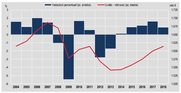 Pil 2018, l'Istat rivede al ribasso le stime dell'economia italiana: +0.9%