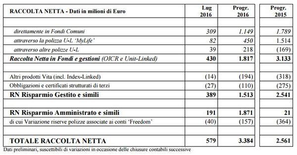 Banca Mediolanum: la raccolta da inizio anno cresce a due cifre