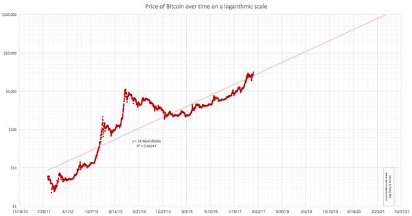 bitcoin dicembre 2021