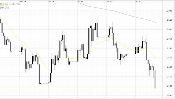 Forexinfo cambio euro dollaro