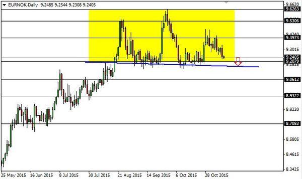 Forex news eur/nok
