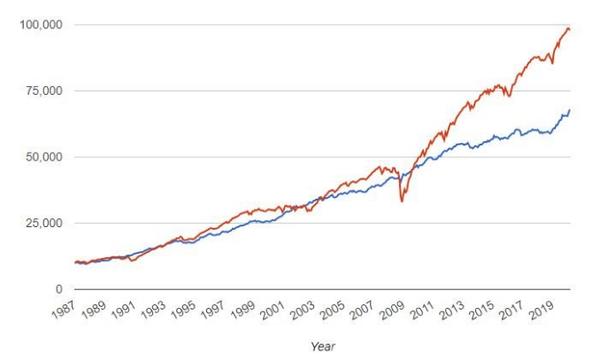 Etf Sui Bond High Yield Un Alternativa Al Settore Azionario