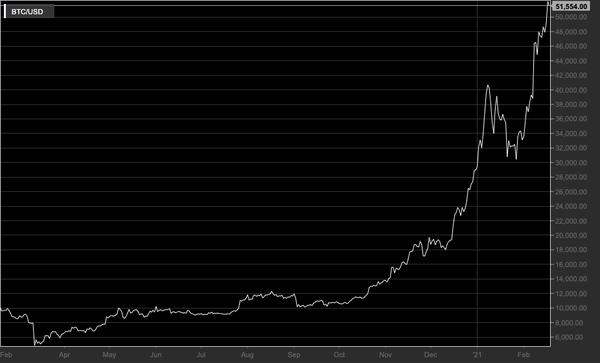 Bitcoin verso $1 milione? I motivi della previsione