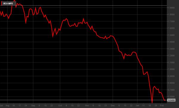57a94d7657 Ftse Mib: indice peggiore 2016. Ma JPMorgan afferma: +23% entro fine ...