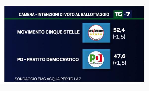 Contro il si al Referendum imbrattate le sedi del Pd di Torino