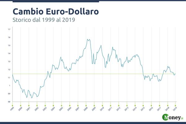 Cambio moneta euro sterlina