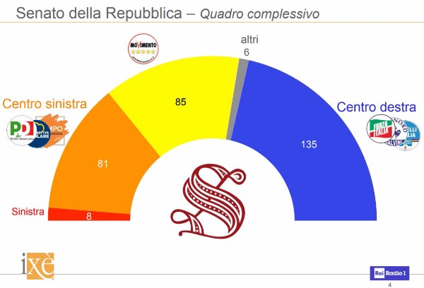 Elezioni simulate lega con 5 stelle e pd con berlusconi for Lista senatori