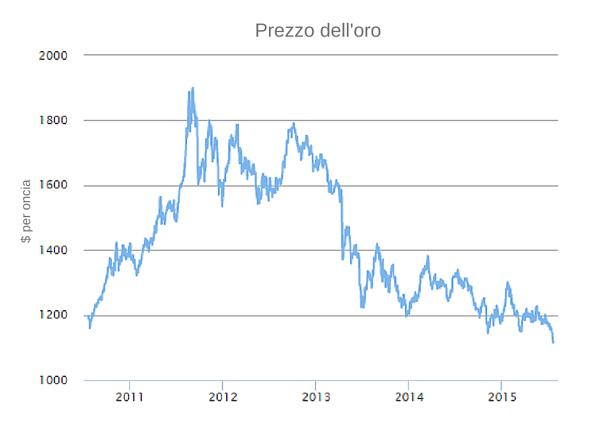 558994b156 Il prezzo dell'oro ha toccato i minimi di 5 anni, e il trend ribassista  sembra non fermarsi nel lungo termine: ecco perché la quotazione dell'oro  scende.