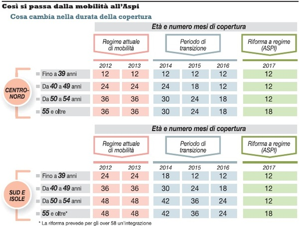 Aspi 2013 requisiti durata e decadenza ecco la guida for Requisiti carta di soggiorno 2017