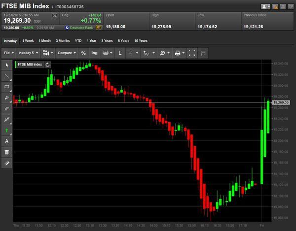 0e97895161 Borsa Italiana oggi: bancari in rialzo con il decreto banche, stop ...