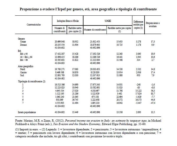 Citando Poi I Dati Dellu0027Agenzia Delle Entrate, Il Rapporto Bankitalia Sogei  Offre Anche Le Percentuali Sulla Propensione Ad Evadere Lu0027IRAP (19,4%) E Lu0027 IVA ...