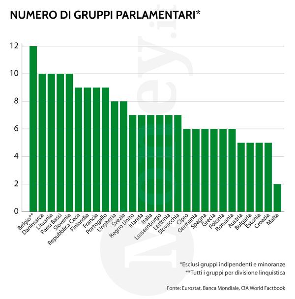 Numero di parlamentari in italia e nei paesi ue l 39 infografica for Numero deputati