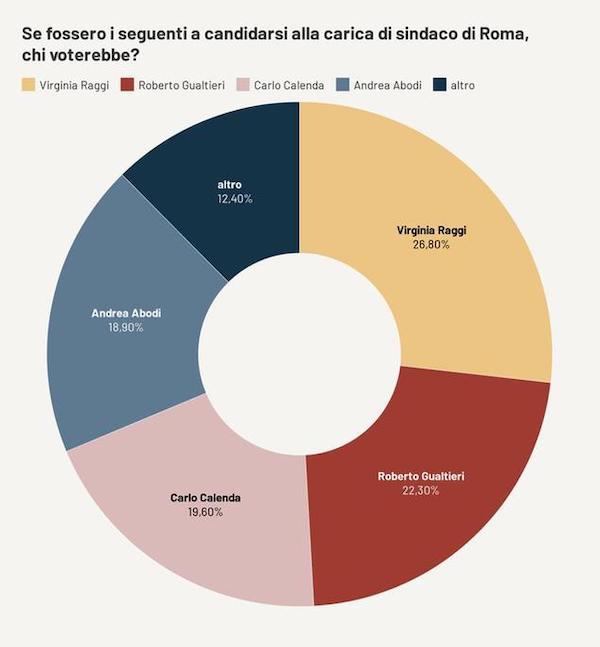 sondaggio roma