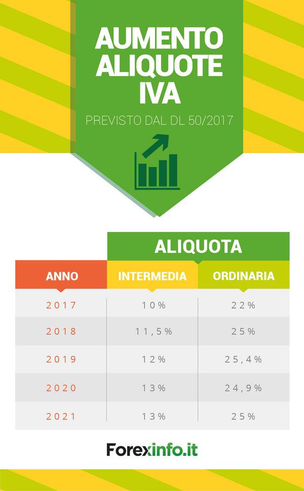 Aumento aliquote iva dal 2017 al 2021 infografica for Aliquote iva in vigore 2017